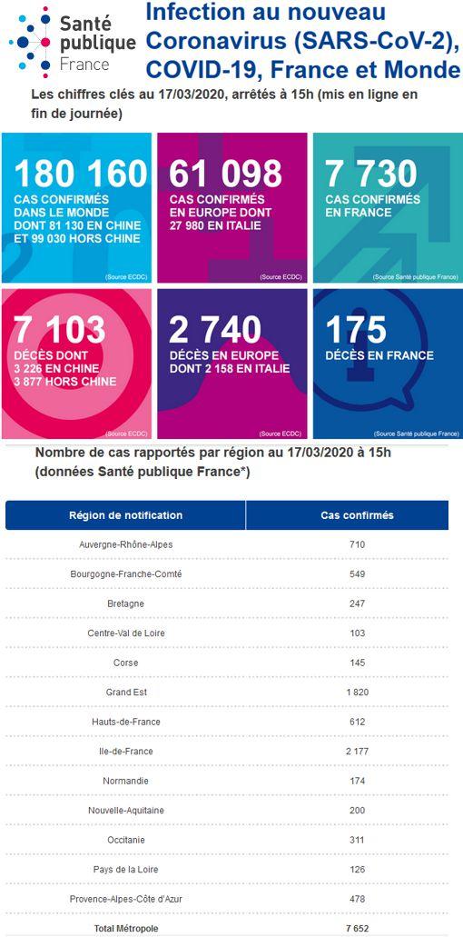 20 Site Sante Publique France Info Coronavirus au 17 mars 2020 Region