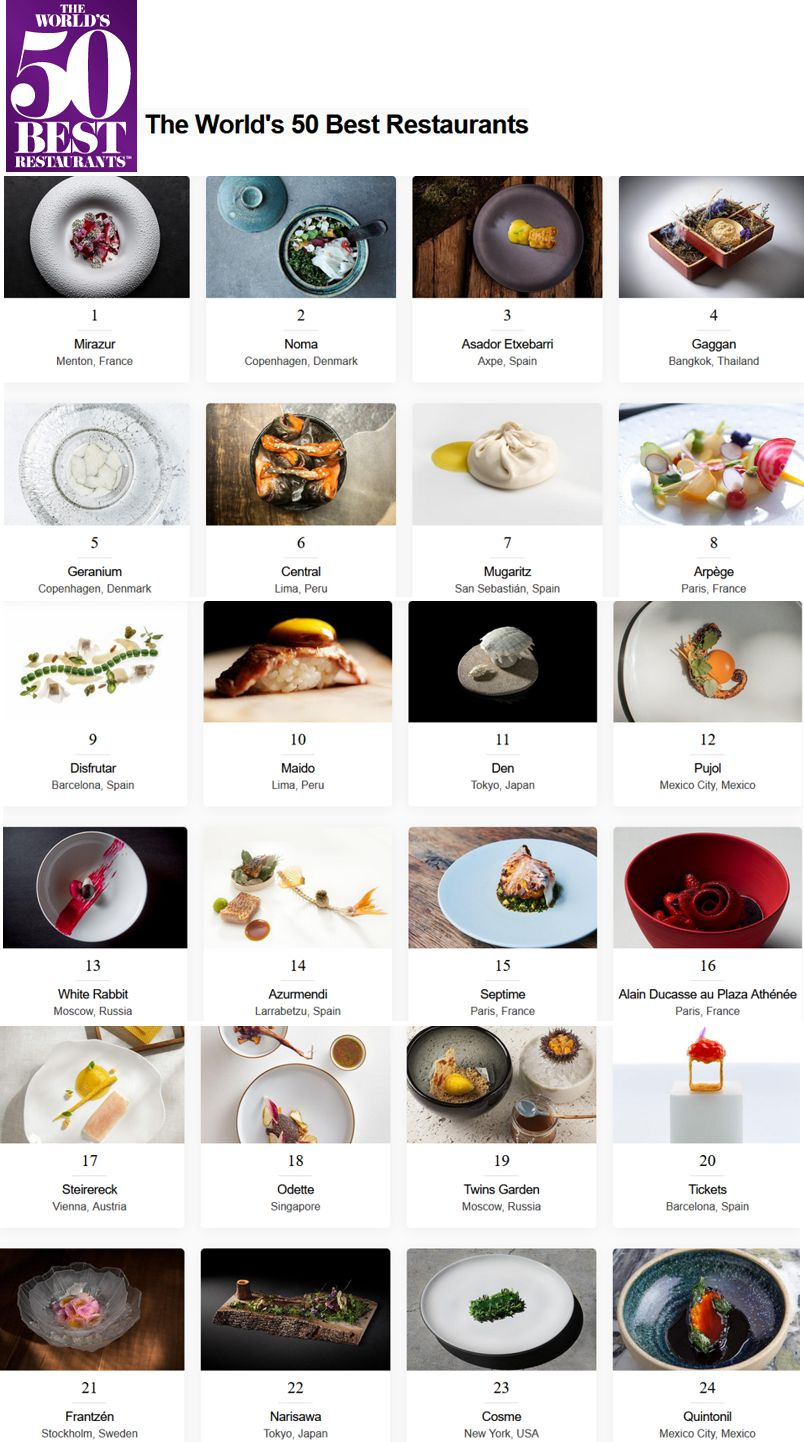 20 The World 50 Best Restaurants