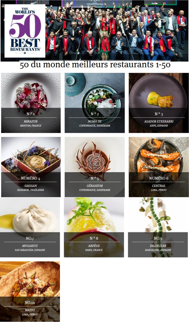 19 Best Restaurants 50 The Worlds