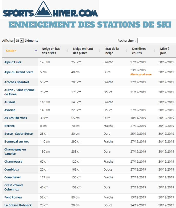19 Site Sports Hiver Taux Enneigement Stations